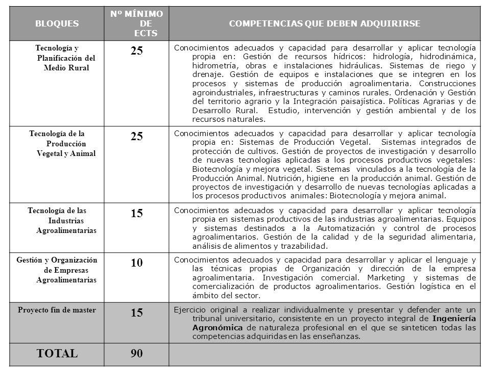 BLOQUES Nº MÍNIMO DE ECTS COMPETENCIAS QUE DEBEN ADQUIRIRSE Tecnología y Planificación del Medio Rural 25 Conocimientos adecuados y capacidad para des