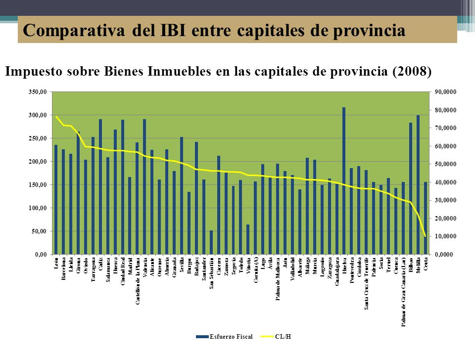 Comparativa del IBI entre capitales de provincia Impuesto sobre Bienes Inmuebles en las capitales de provincia (2008)