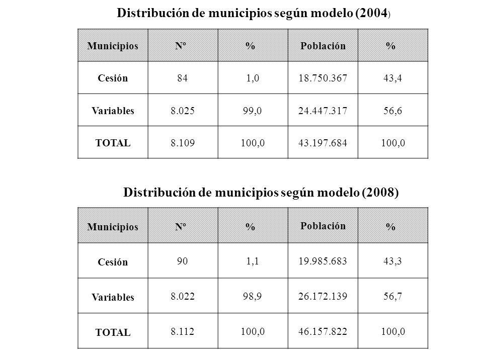 MunicipiosNº%Población% Cesión841,018.750.36743,4 Variables8.02599,024.447.31756,6 TOTAL8.109100,043.197.684100,0 Distribución de municipios según mod