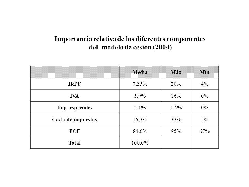 MediaMáxMín IRPF7,35%20%4% IVA5,9%16%0% Imp. especiales2,1%4,5%0% Cesta de impuestos15,3%33%5% FCF84,6%95%67% Total100,0% Importancia relativa de los