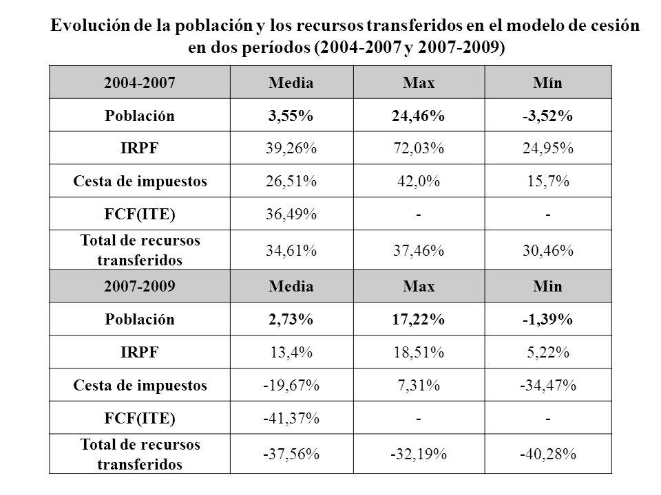 2004-2007MediaMaxMín Población3,55%24,46%-3,52% IRPF39,26%72,03%24,95% Cesta de impuestos26,51%42,0%15,7% FCF(ITE)36,49%-- Total de recursos transferi
