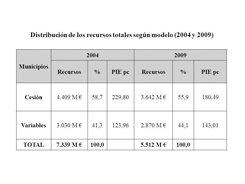 Municipios 20042009 Recursos%PIE pcRecursos%PIE pc Cesión4.409 M 58,7229,803.642 M 55,9180,49 Variables3.030 M 41,3123,962.870 M 44,1143,01 TOTAL7.339