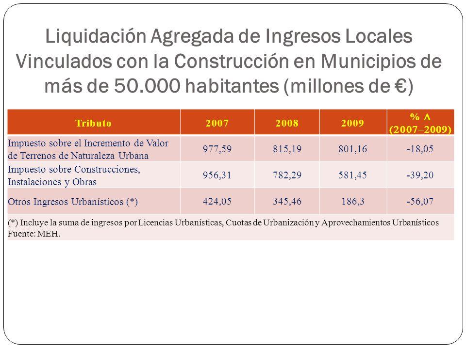 Liquidación Agregada de Ingresos Locales Vinculados con la Construcción en Municipios de más de 50.000 habitantes (millones de ) Tributo200720082009 %