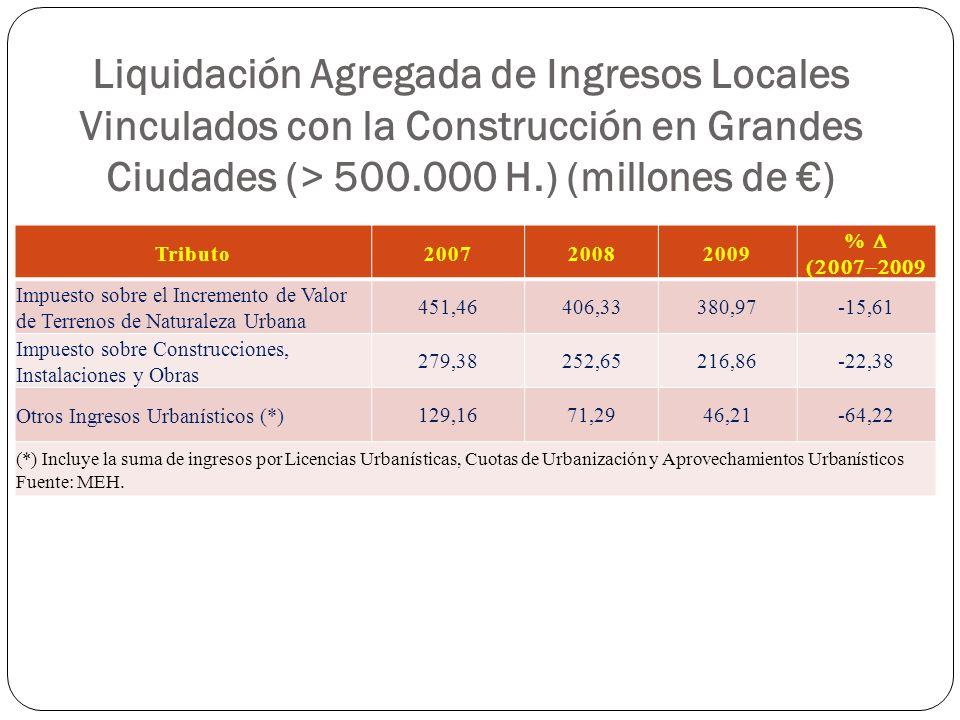 Liquidación Agregada de Ingresos Locales Vinculados con la Construcción en Grandes Ciudades (> 500.000 H.) (millones de ) Tributo200720082009 % Impues