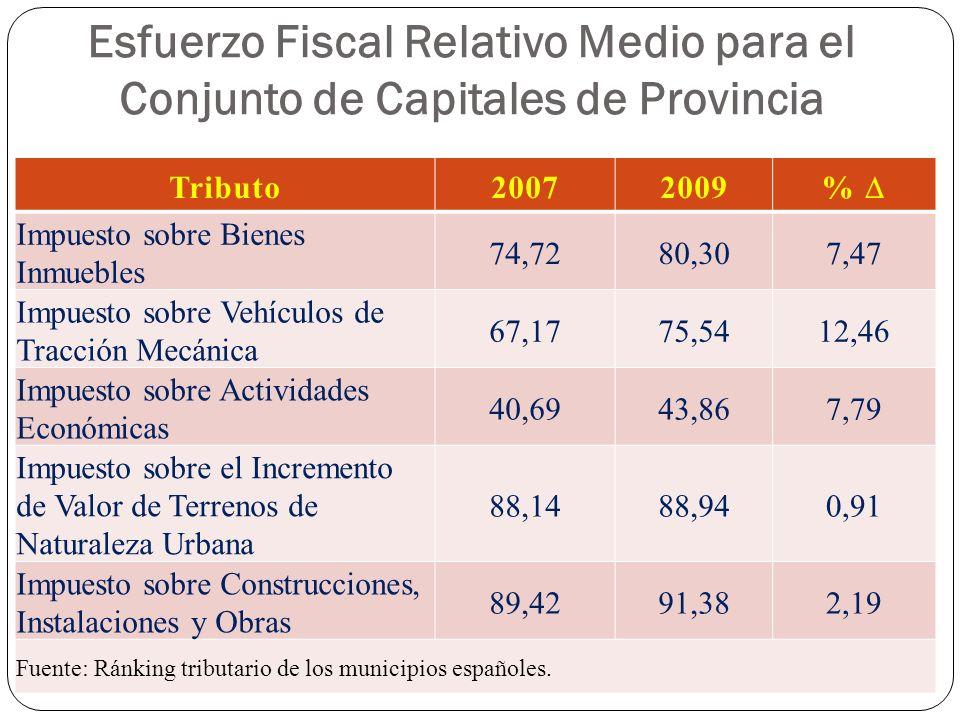 Esfuerzo Fiscal Relativo Medio para el Conjunto de Capitales de Provincia Tributo20072009 % Impuesto sobre Bienes Inmuebles 74,7280,307,47 Impuesto so