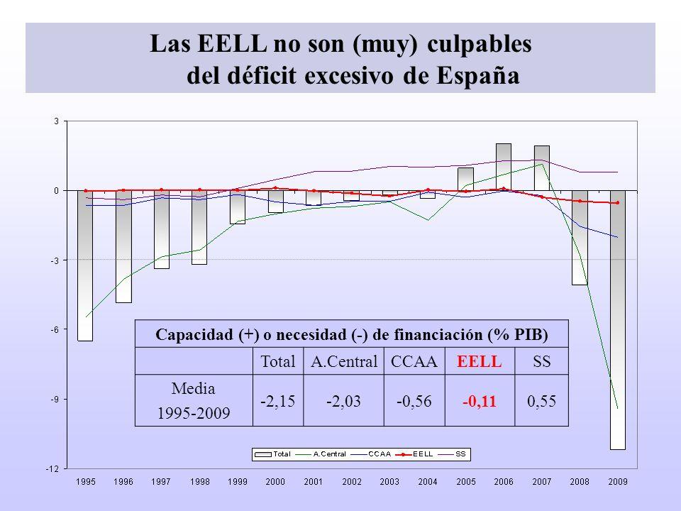 Capacidad (+) o necesidad (-) de financiación (% PIB) TotalA.CentralCCAAEELLSS Media 1995-2009 -2,15-2,03-0,56-0,110,55 Las EELL no son (muy) culpable