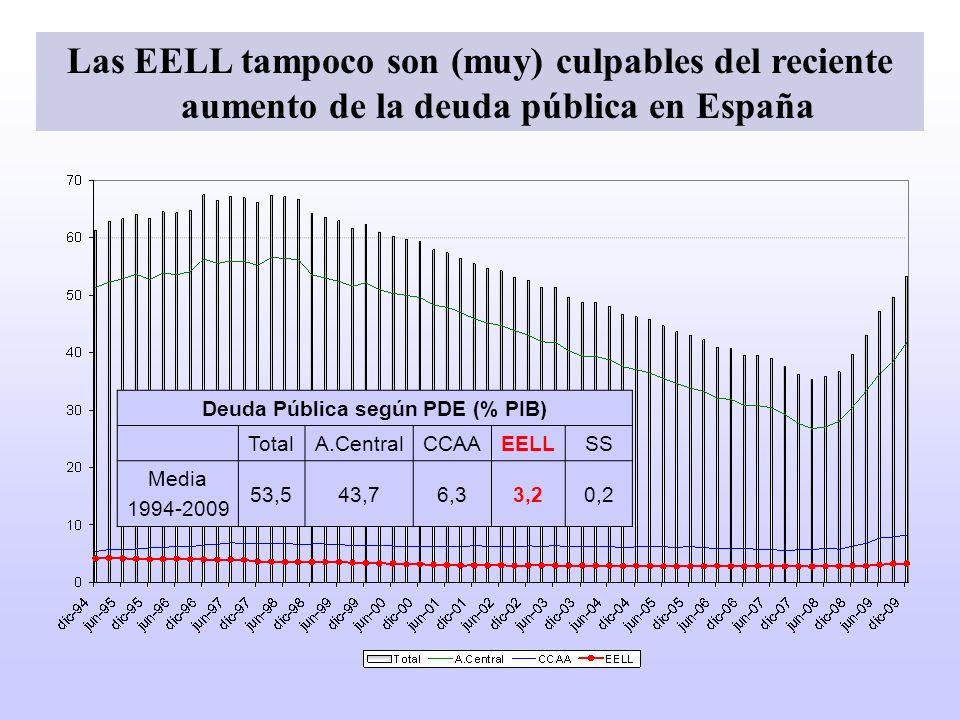 Deuda Pública según PDE (% PIB) TotalA.CentralCCAAEELLSS Media 1994-2009 53,543,76,33,20,2 Las EELL tampoco son (muy) culpables del reciente aumento d