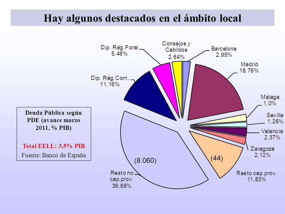 Deuda Pública según PDE (avance marzo 2011, % PIB) Total EELL: 3,5% PIB Fuente: Banco de España (8.060) (44) Hay algunos destacados en el ámbito local