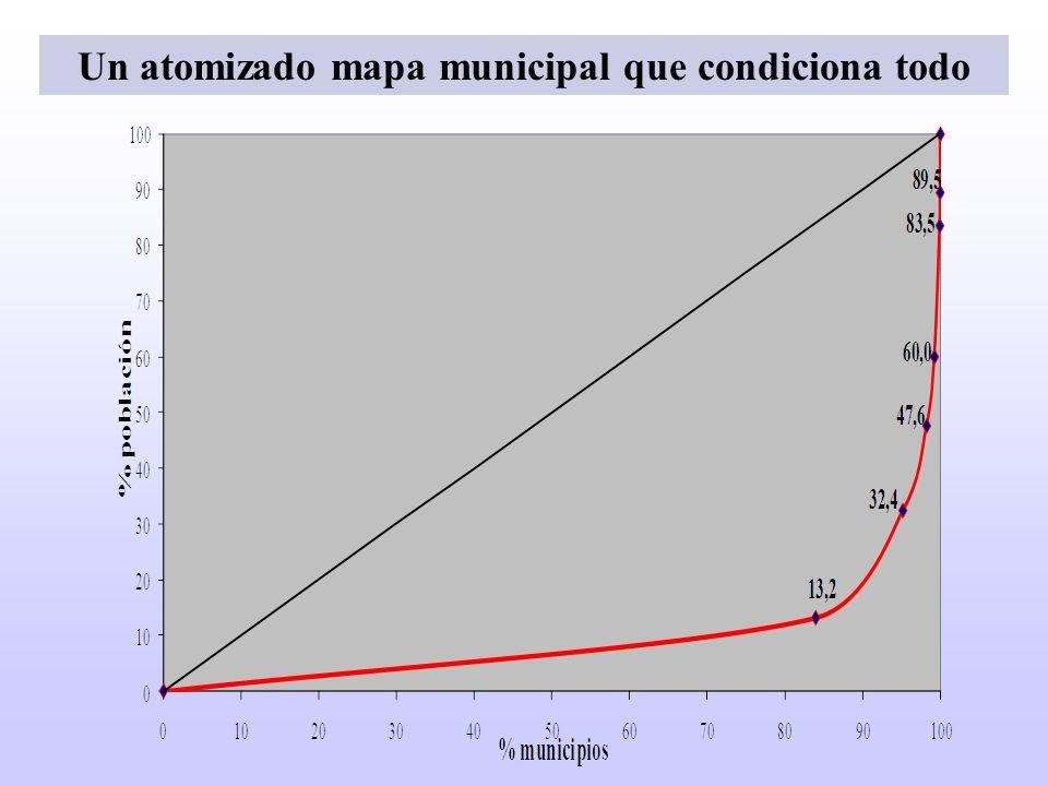 Municipios 20042009 Recursos%PIE pcRecursos%PIE pc Cesión4.409 M 58,7229,803.642 M 55,9180,49 Variables3.030 M 41,3123,962.870 M 44,1143,01 TOTAL7.339 M 100,05.512 M 100,0 Distribución de los recursos totales según modelo (2004 y 2009)