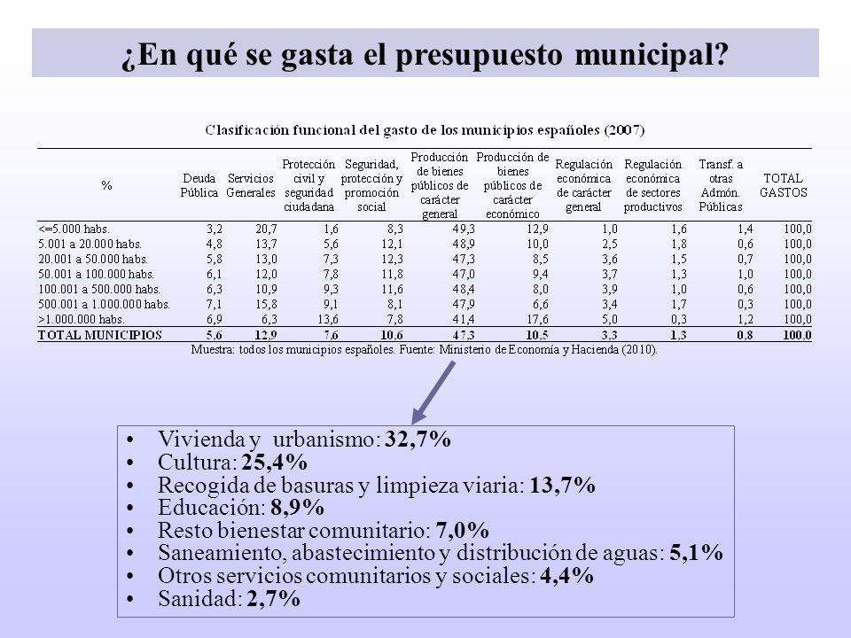 ¿En qué se gasta el presupuesto municipal? Vivienda y urbanismo: 32,7% Cultura: 25,4% Recogida de basuras y limpieza viaria: 13,7% Educación: 8,9% Res