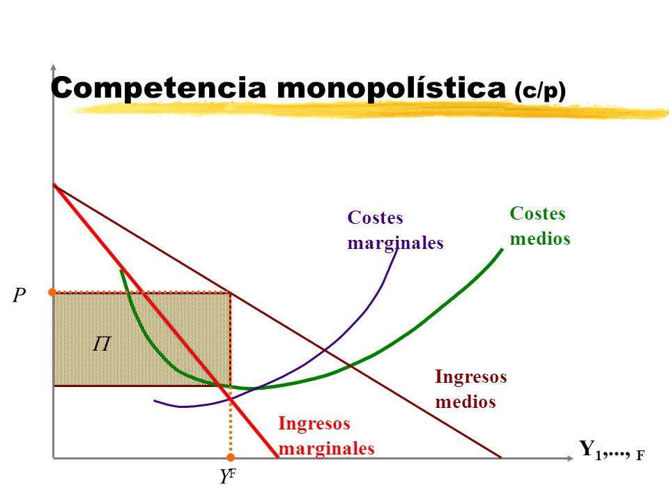 Y 1,..., F Costes marginales Costes medios Ingresos marginales Ingresos medios P YFYF Competencia monopolística (c/p)