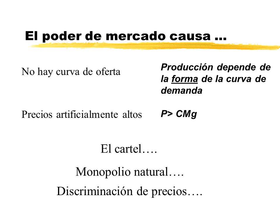 El poder de mercado causa … Producción depende de la forma de la curva de demanda P> CMg No hay curva de oferta Precios artificialmente altos El carte