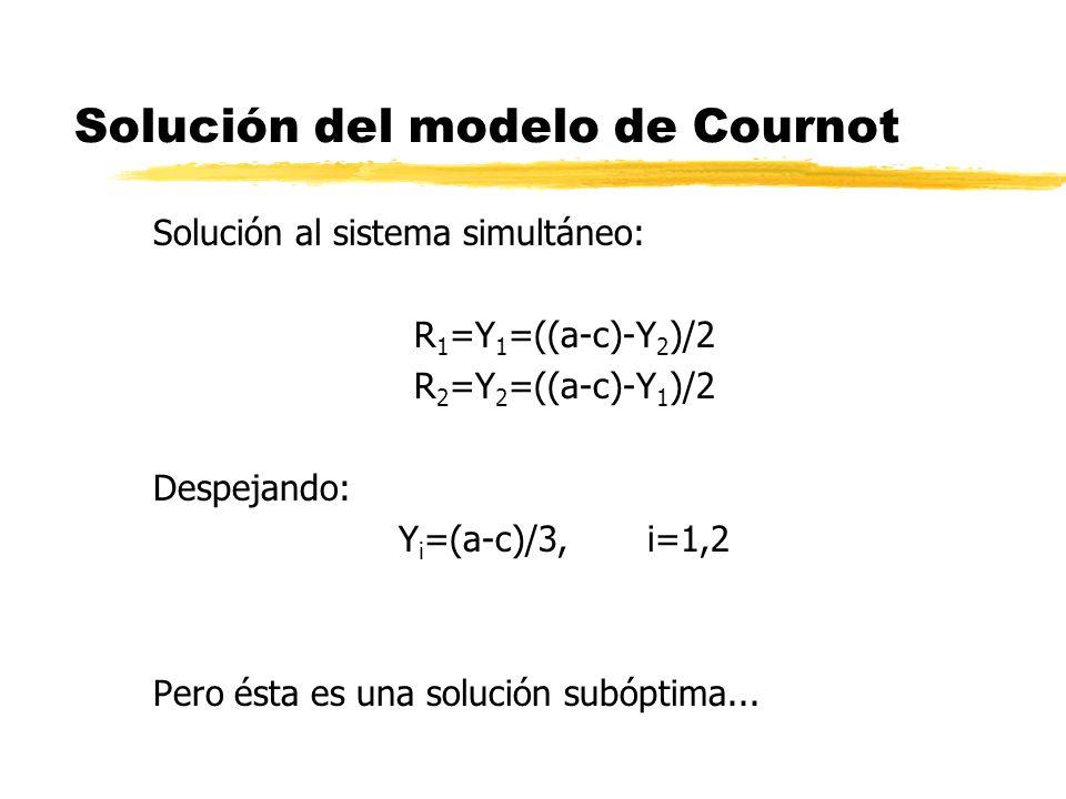 Solución del modelo de Cournot Solución al sistema simultáneo: R 1 =Y 1 =((a-c)-Y 2 )/2 R 2 =Y 2 =((a-c)-Y 1 )/2 Despejando: Y i =(a-c)/3, i=1,2 Pero
