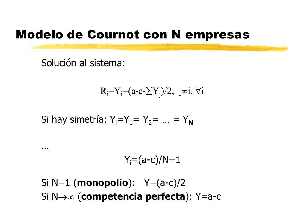 Modelo de Cournot con N empresas Solución al sistema: R i =Y i =(a-c- Y j )/2, j i, i Si hay simetría: Y i =Y 1 = Y 2 = … = Y N … Y i =(a-c)/N+1 Si N=
