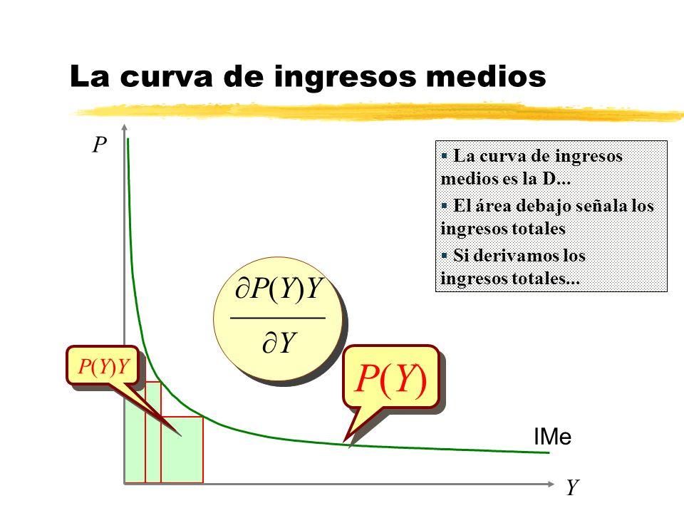 Y P P(Y)P(Y) P(Y)P(Y) IMe La curva de ingresos medios P(Y)Y Y P(Y)Y Y La curva de ingresos medios es la D... El área debajo señala los ingresos totale