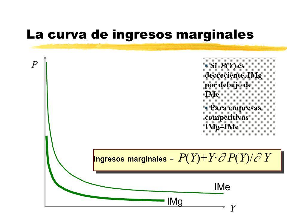 La curva de ingresos marginales IMg Y P Ingresos marginales = P(Y)+ Y· P(Y)/ Y IMe Si P(Y) es decreciente, IMg por debajo de IMe Para empresas competi