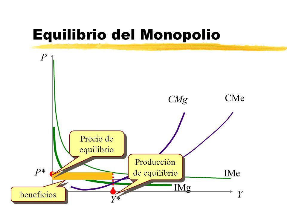 IMg Y P Y* CMg IMe P* CMe Equilibrio del Monopolio Producción de equilibrio Precio de equilibrio beneficios