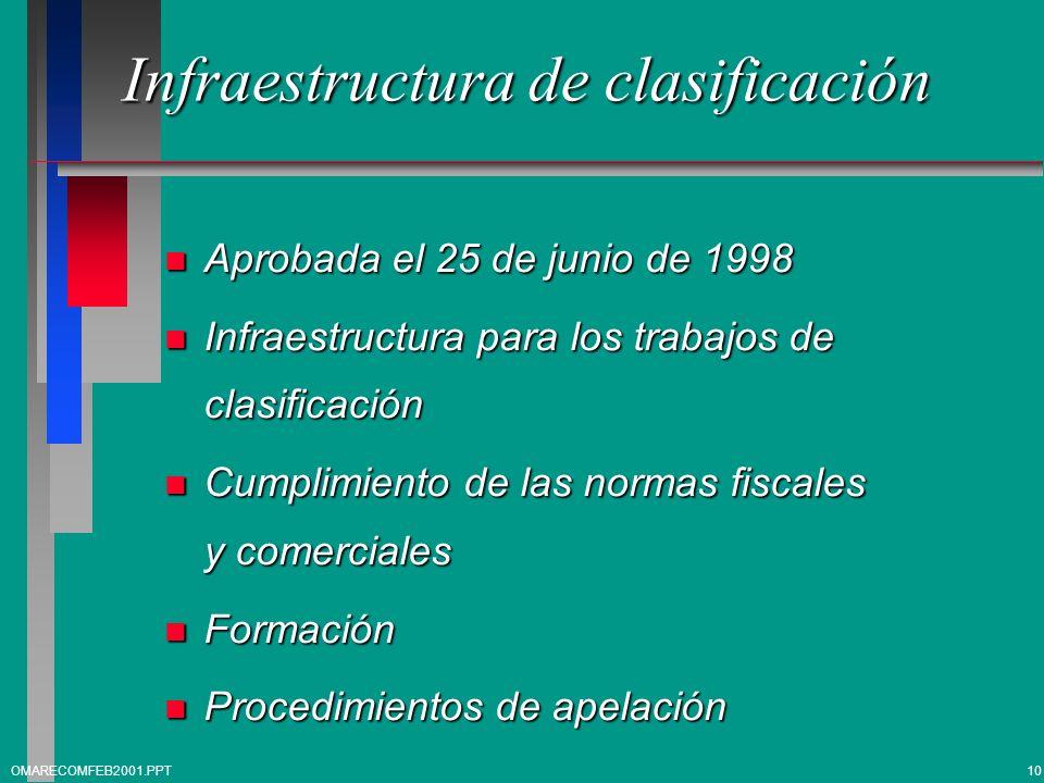 Infraestructura de clasificación n Aprobada el 25 de junio de 1998 n Infraestructura para los trabajos de clasificación n Cumplimiento de las normas f