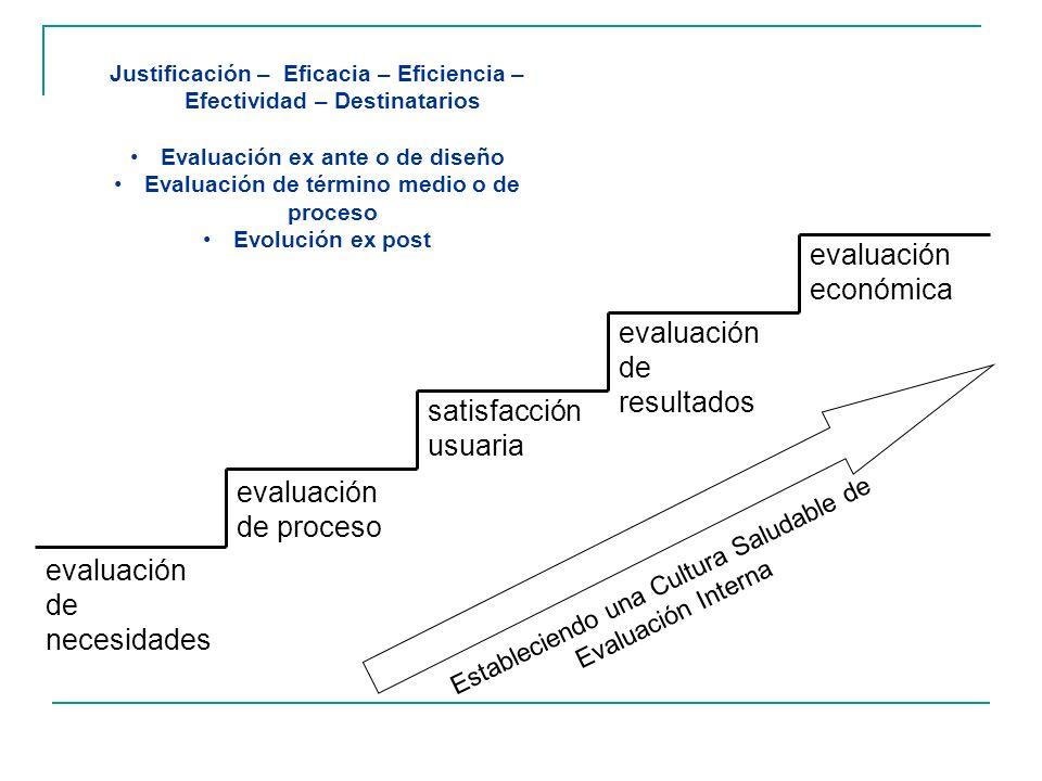 evaluación de necesidades evaluación de proceso satisfacción usuaria evaluación de resultados evaluación económica Estableciendo una Cultura Saludable