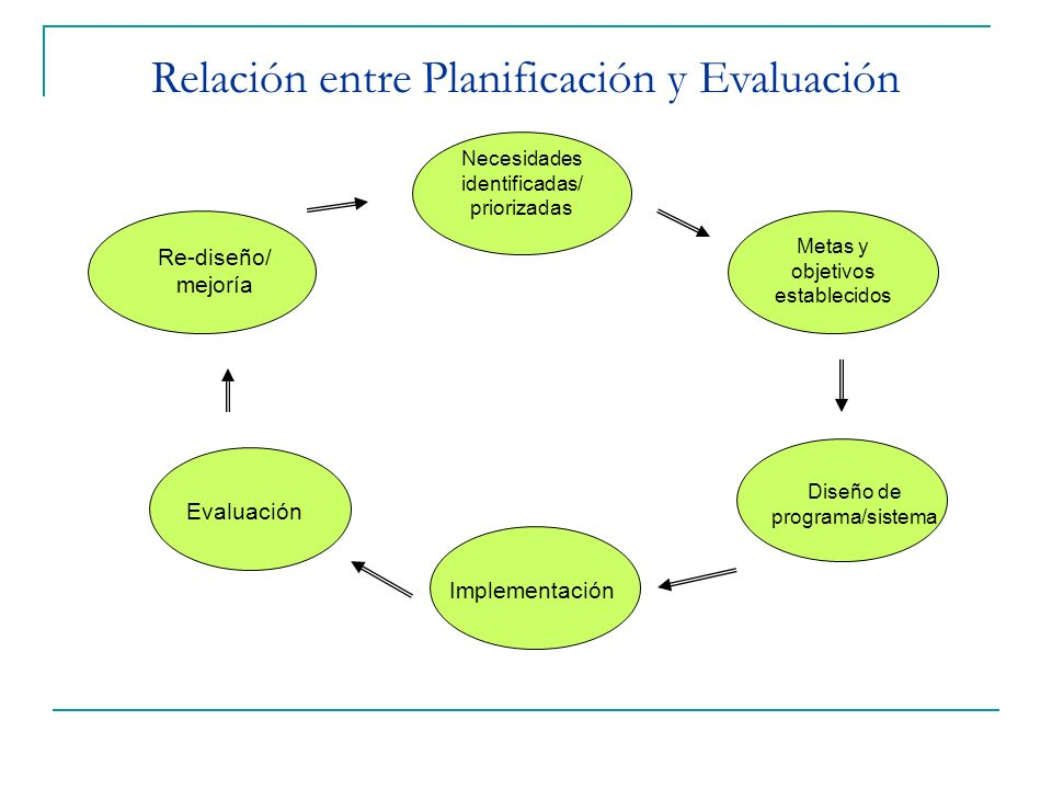 Relación entre Planificación y Evaluación Necesidades identificadas/ priorizadas Metas y objetivos establecidos Diseño de programa/sistema Implementac