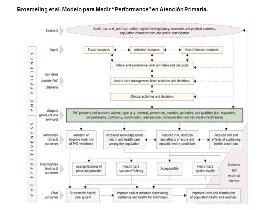 Broemeling et al. Modelo para Medir Performance en Atención Primaria.