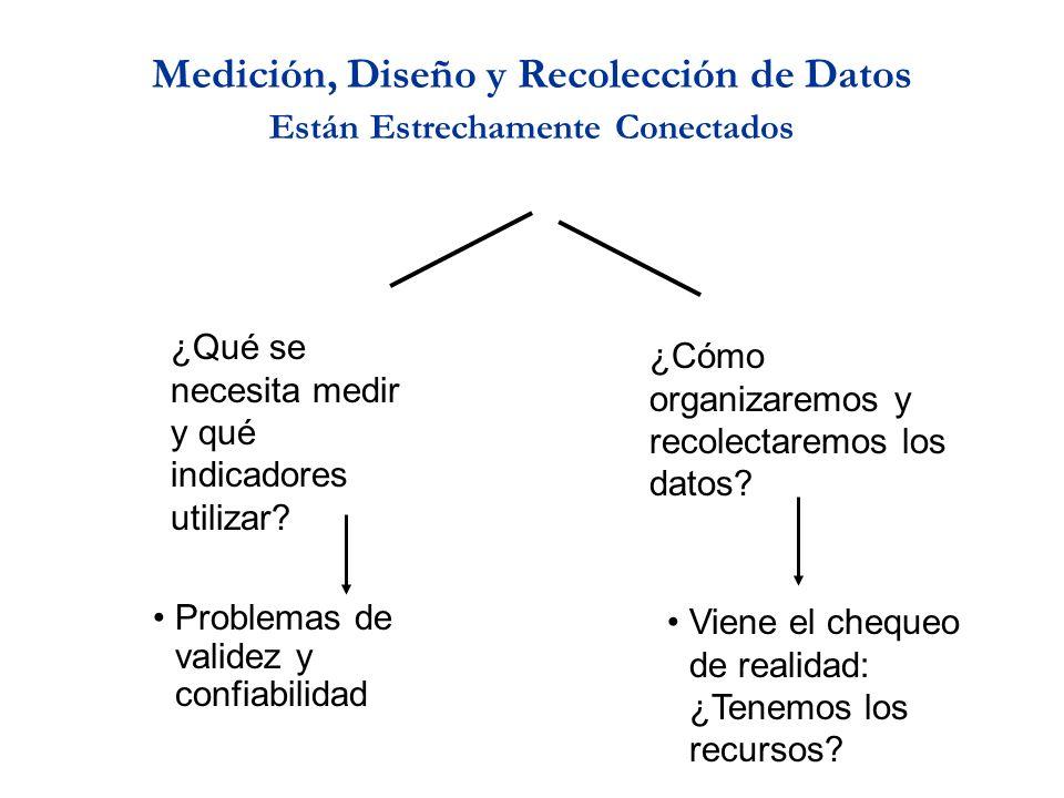 Medición, Diseño y Recolección de Datos Están Estrechamente Conectados ¿Qué se necesita medir y qué indicadores utilizar? ¿Cómo organizaremos y recole