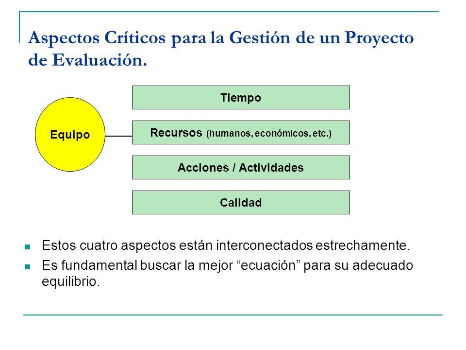 Aspectos Críticos para la Gestión de un Proyecto de Evaluación. Estos cuatro aspectos están interconectados estrechamente. Es fundamental buscar la me