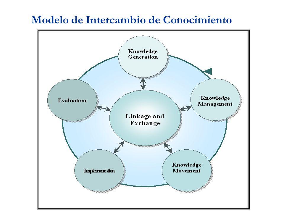 Modelo de Intercambio de Conocimiento