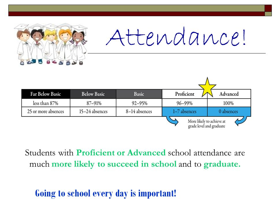 Attendance! Students with Proficient or Advanced school attendance are much more likely to succeed in school and to graduate. Going to school every da