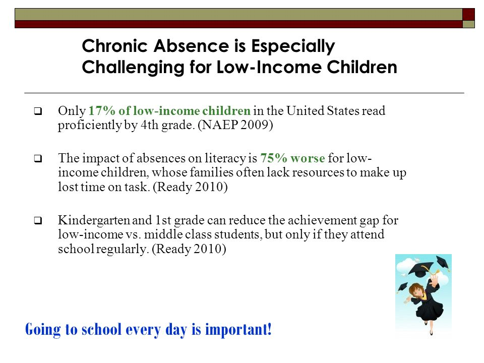 Chronic Absence is Especially Challenging for Low-Income Children Only 17% of low-income children in the United States read proficiently by 4th grade.