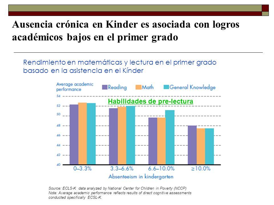 Ausencia crónica en Kinder es asociada con logros académicos bajos en el primer grado Rendimiento en matemáticas y lectura en el primer grado basado e