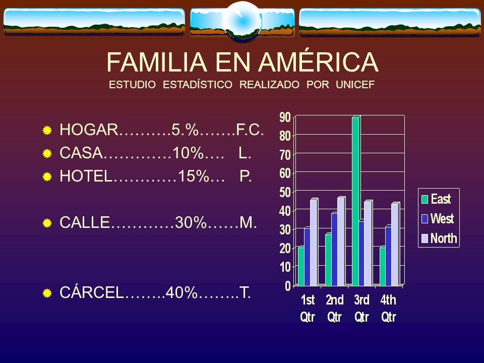 FAMILIA EN AMÉRICA ESTUDIO ESTADÍSTICO REALIZADO POR UNICEF HOGAR……….5.%…….F.C.