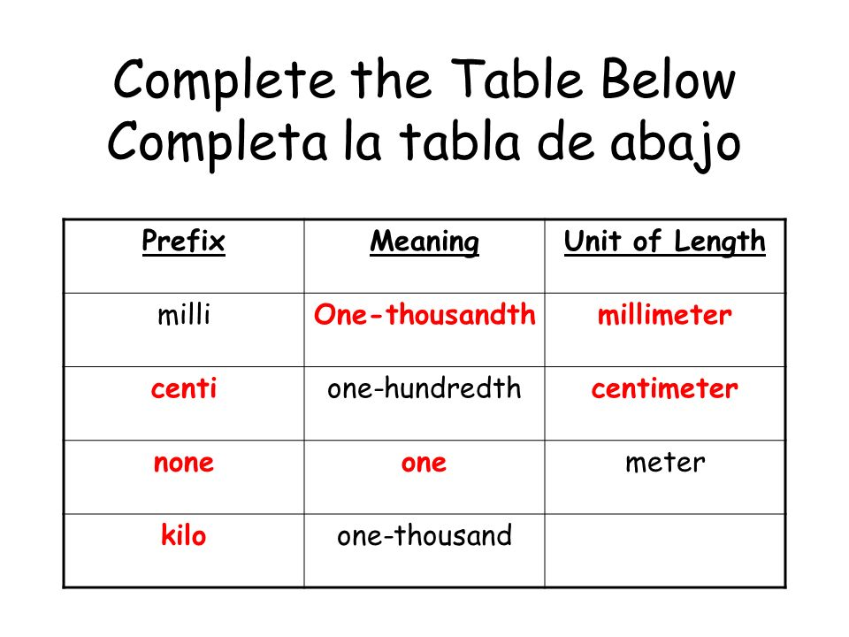 Complete the Table Below PrefixMeaningUnit of Length milliOne-thousandthmillimeter centione-hundredthcentimeter noneonemeter one-thousand