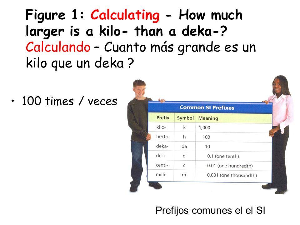 PrefixMeaningUnit of Length milliOne-thousandthmillimeter one-hundredth meter one-thousand Complete the Table Below Completa la tabla de abajo
