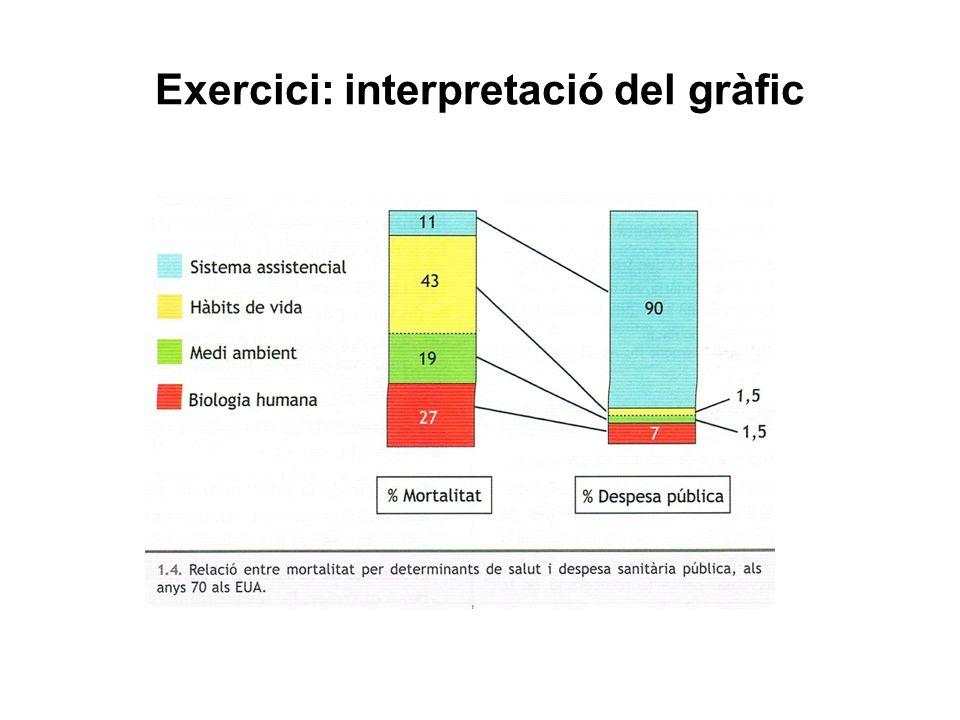 Exercici: interpretació del gràfic