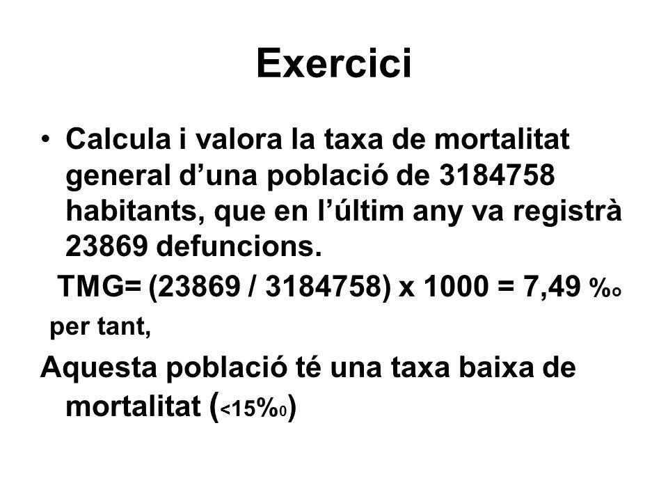 Exercici Calcula i valora la taxa de mortalitat general duna població de 3184758 habitants, que en lúltim any va registrà 23869 defuncions. TMG= (2386
