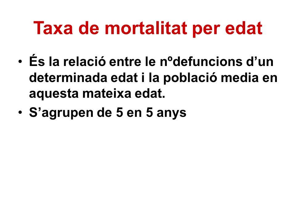 Taxa de mortalitat per edat És la relació entre le nºdefuncions dun determinada edat i la població media en aquesta mateixa edat. Sagrupen de 5 en 5 a