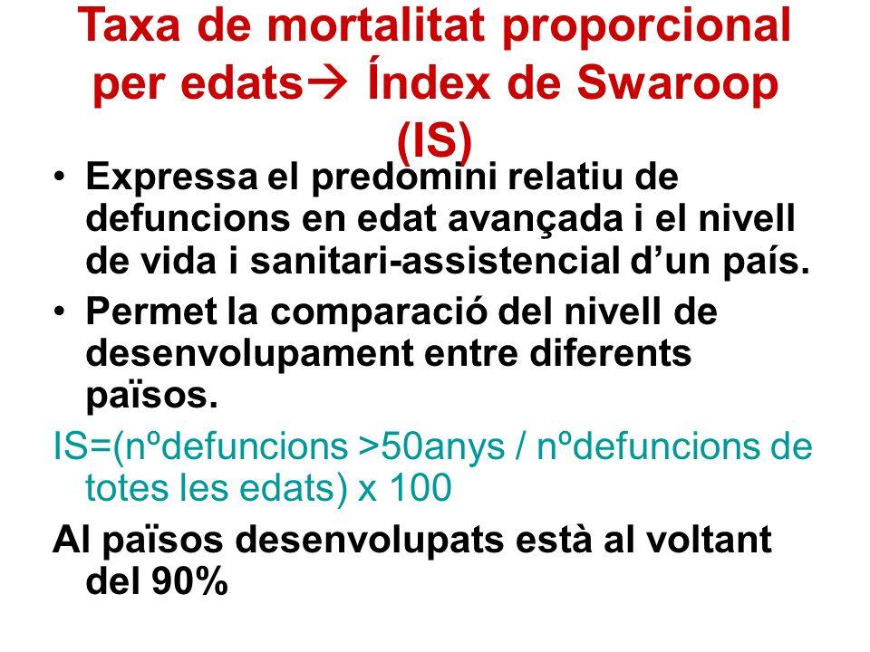 Taxa de mortalitat proporcional per edats Índex de Swaroop (IS) Expressa el predomini relatiu de defuncions en edat avançada i el nivell de vida i san