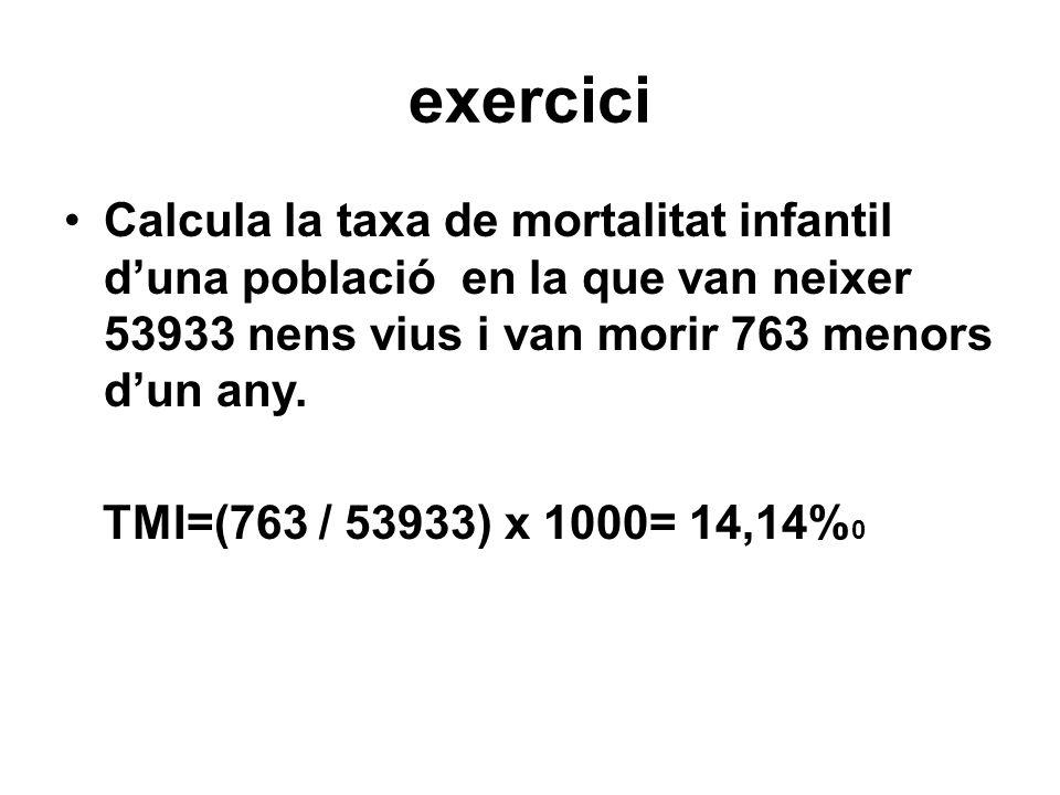 exercici Calcula la taxa de mortalitat infantil duna població en la que van neixer 53933 nens vius i van morir 763 menors dun any. TMI=(763 / 53933) x