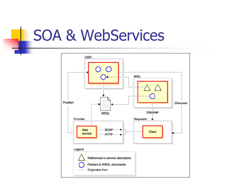 SOA & WebServices