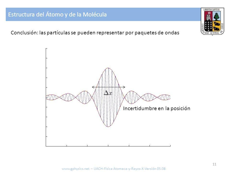 Estructura del Átomo y de la Molécula 11 Conclusión: las partículas se pueden representar por paquetes de ondas Incertidumbre en la posición www.gphys