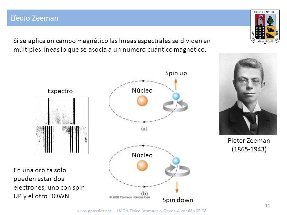 Efecto Zeeman 14 Si se aplica un campo magnético las líneas espectrales se dividen en múltiples líneas lo que se asocia a un numero cuántico magnético