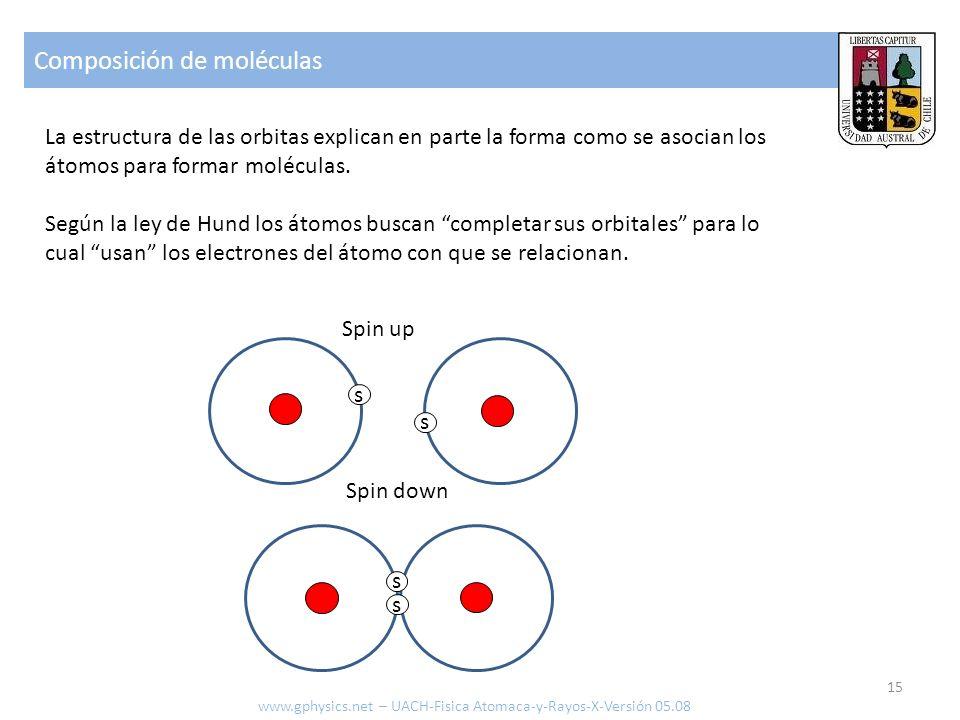 Composición de moléculas 15 La estructura de las orbitas explican en parte la forma como se asocian los átomos para formar moléculas. Según la ley de