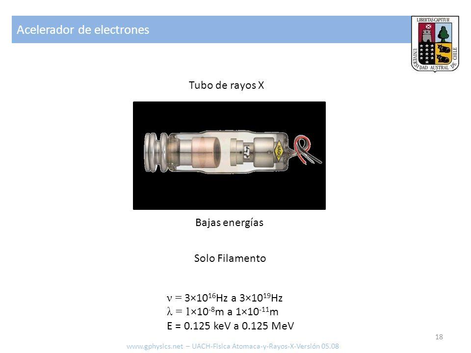 Radiación característica 19 Rayos X Haz de electrones Filamento cátodo Ánodo que rota Blanco (ej.