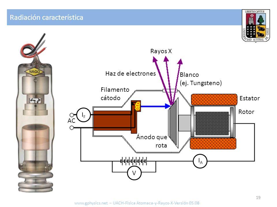 Radiación característica 19 Rayos X Haz de electrones Filamento cátodo Ánodo que rota Blanco (ej. Tungsteno) Rotor Estator IFIF AC V IAIA www.gphysics