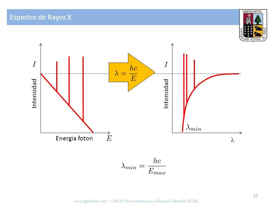Espectro de Rayos X 23 λ www.gphysics.net – UACH-Fisica Atomaca-y-Rayos-X-Versión 05.08 Energia foton Intensidad