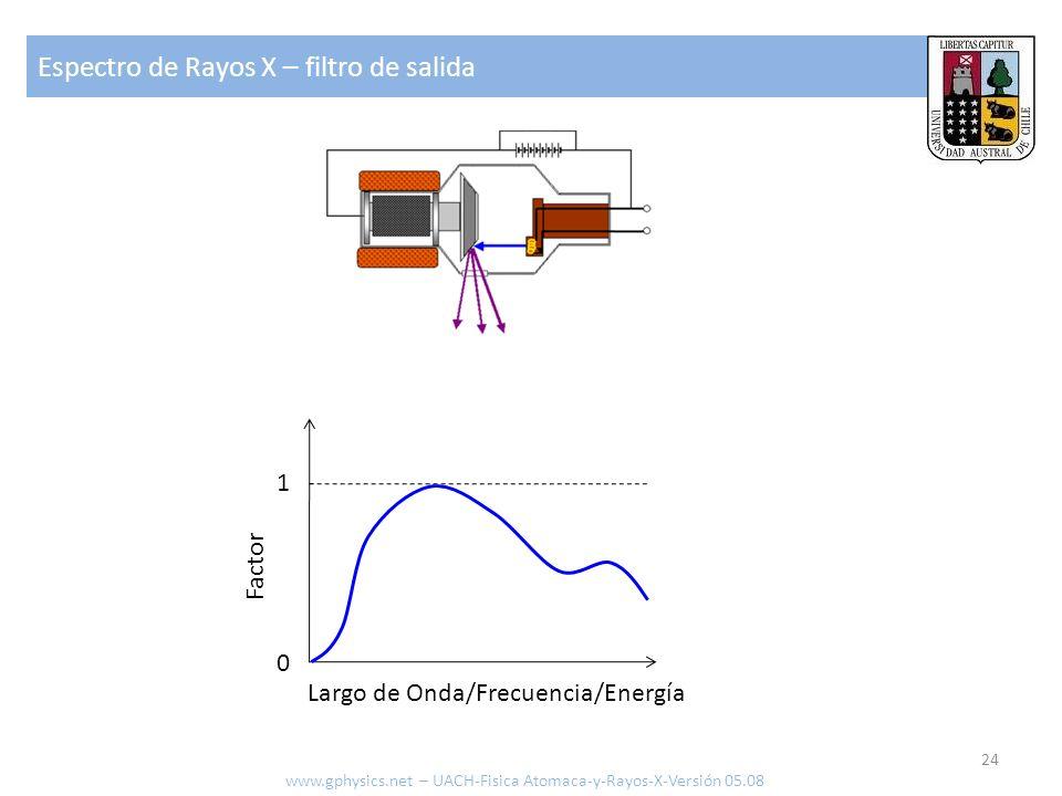Espectro de Rayos X – filtro de salida 24 1 0 Factor Largo de Onda/Frecuencia/Energía www.gphysics.net – UACH-Fisica Atomaca-y-Rayos-X-Versión 05.08