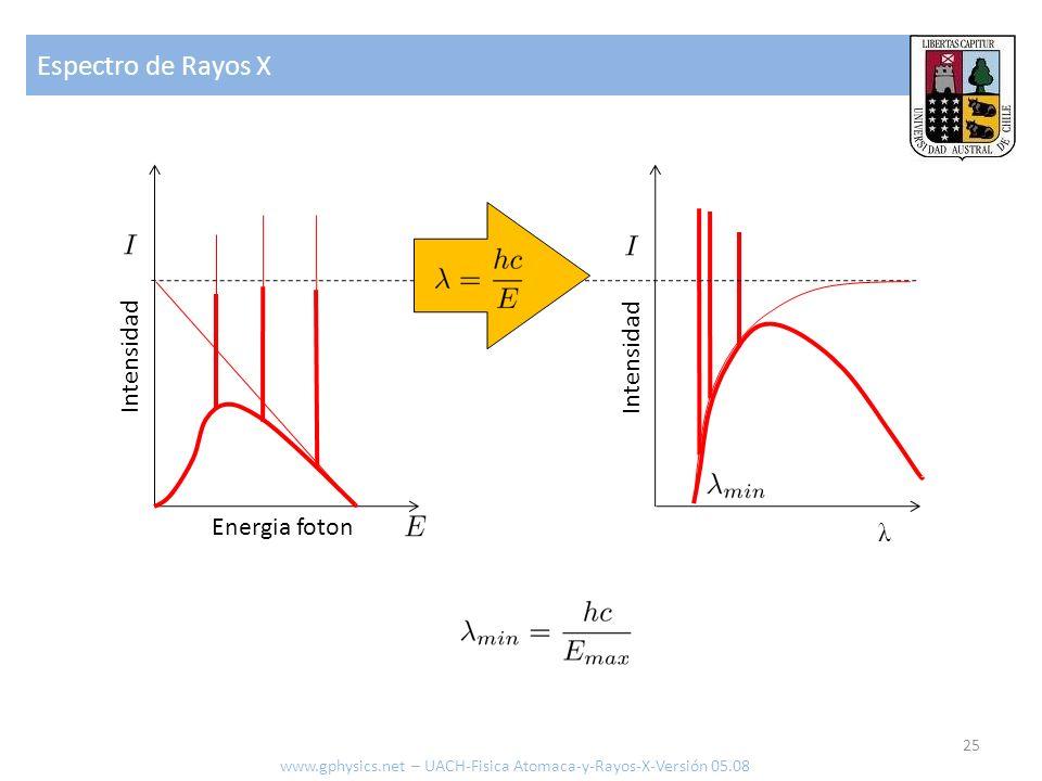 Espectro de Rayos X 26 Radiación continua (Bremsstrahlung) Radiación característica Intensidad (valor relativo) Largo de onda ( Å ) λ min (Å)=12.39/V o (kV) www.gphysics.net – UACH-Fisica Atomaca-y-Rayos-X-Versión 05.08