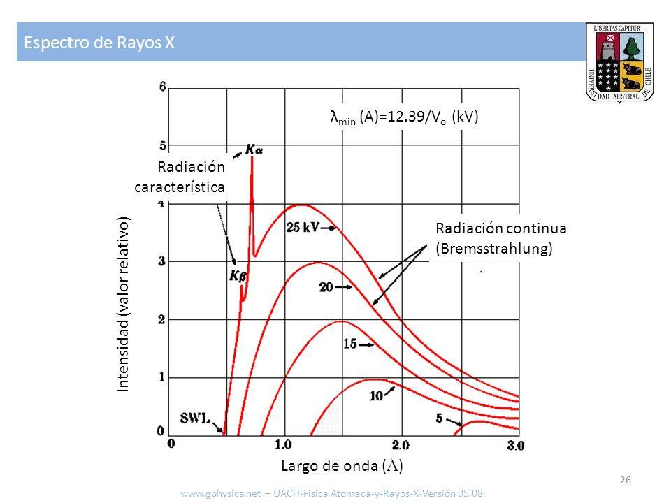 Espectro de Rayos X 26 Radiación continua (Bremsstrahlung) Radiación característica Intensidad (valor relativo) Largo de onda ( Å ) λ min (Å)=12.39/V