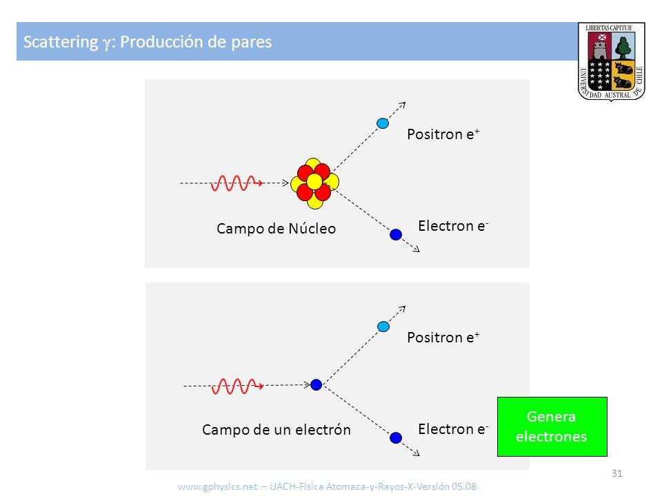 Scattering γ : Producción de pares 31 Campo de Núcleo Electron e - Positron e + Campo de un electrón Electron e - Positron e + Genera electrones www.g